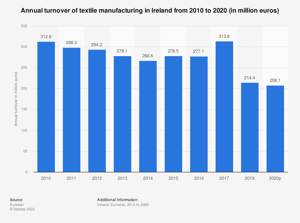 Statistic: Annual turnover of textile manufacturing in Ireland from 2008 to 2016 (in million euros) | Statista