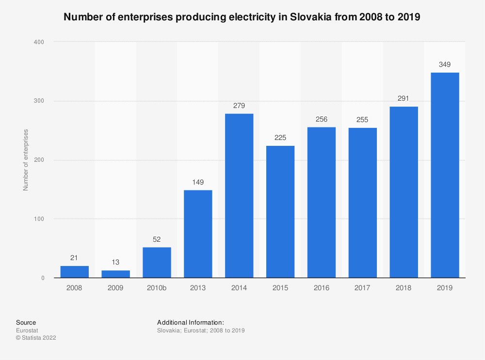Statistic: Number of enterprises producing electricity in Slovakia from 2008 to 2015 | Statista