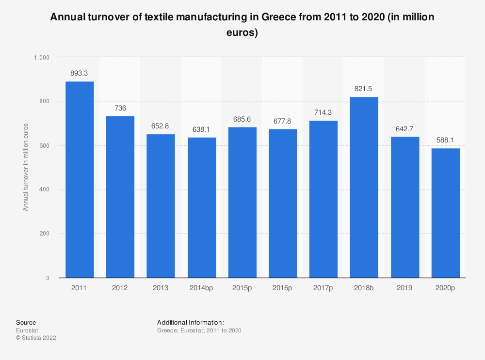 Statistic: Annual turnover of textile manufacturing in Greece from 2008 to 2016 (in million euros) | Statista