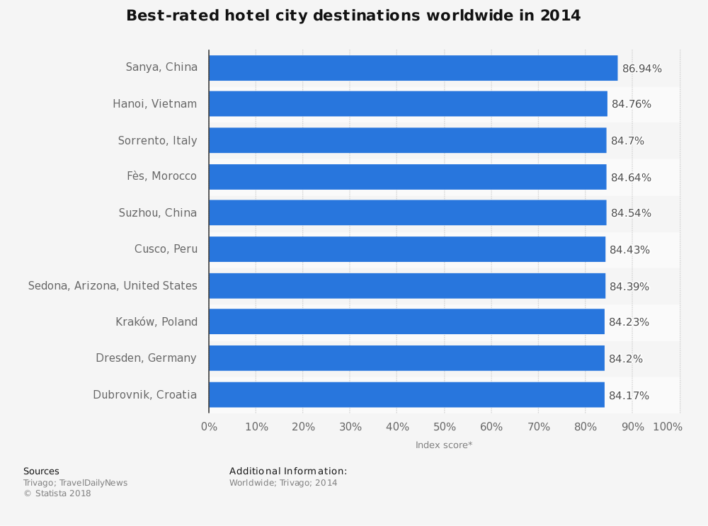Statistic: Best-rated hotel city destinations worldwide in 2014 | Statista