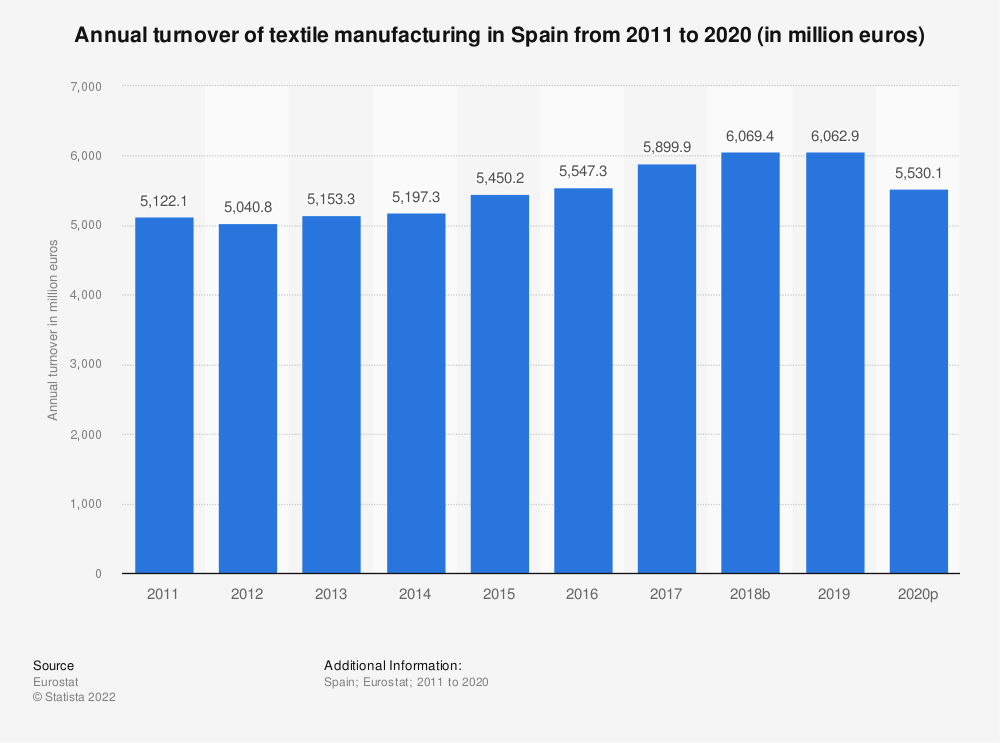 Statistic: Annual turnover of textile manufacturing in Spain from 2008 to 2017 (in million euros) | Statista