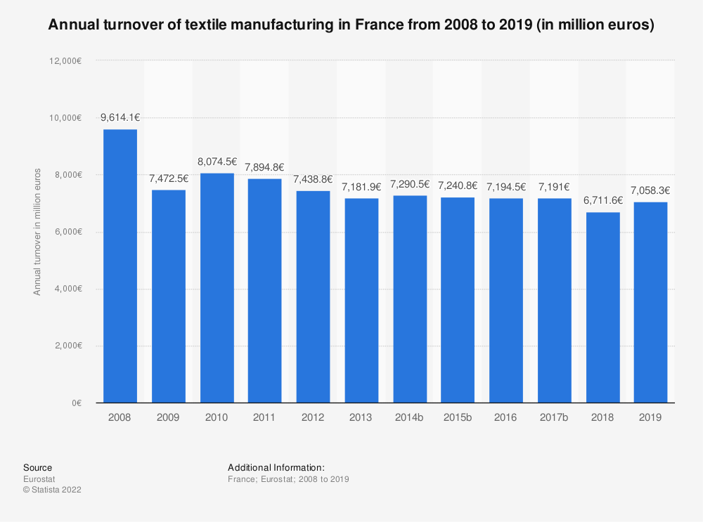 Statistic: Annual turnover of textile manufacturing in France from 2008 to 2017 (in million euros) | Statista