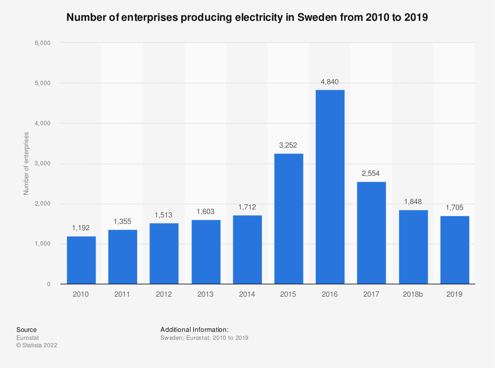 Statistic: Number of enterprises producing electricity in Sweden from 2008 to 2014 | Statista