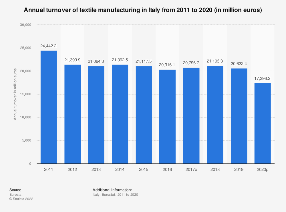 Statistic: Annual turnover of textile manufacturing in Italy from 2008 to 2016 (in million euros) | Statista