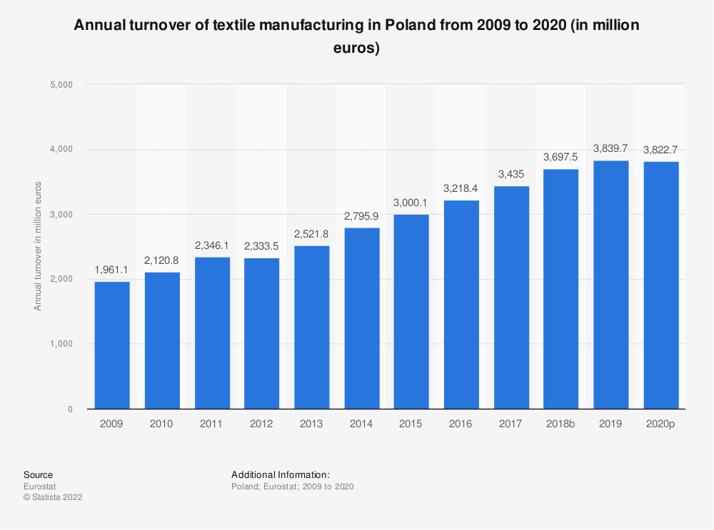 Statistic: Annual turnover of textile manufacturing in Poland from 2008 to 2018 (in million euros) | Statista