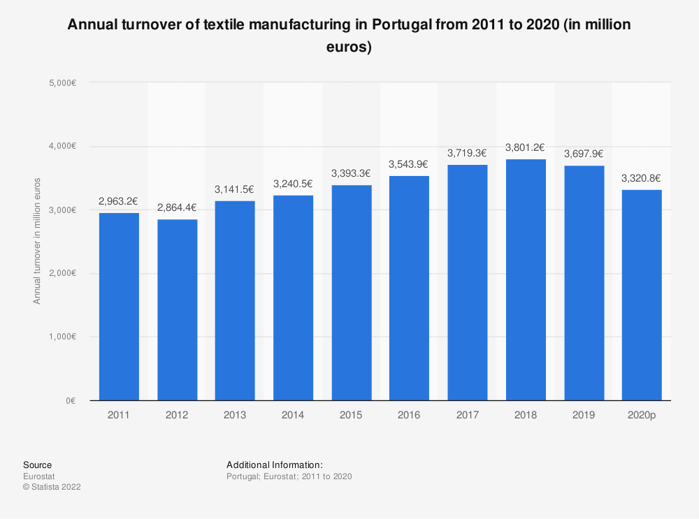 Statistic: Annual turnover of textile manufacturing in Portugal from 2008 to 2017 (in million euros) | Statista