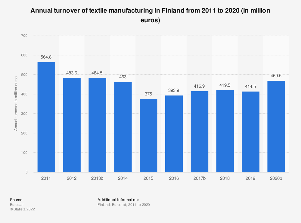 Statistic: Annual turnover of textile manufacturing in Finland from 2008 to 2016 (in million euros) | Statista