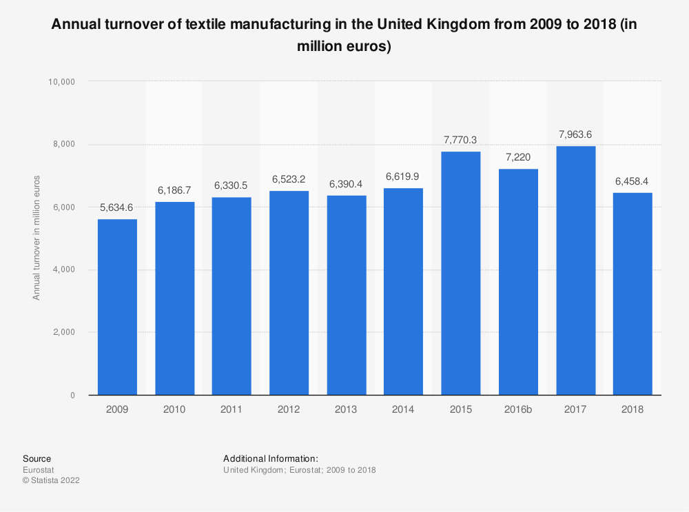 Statistic: Annual turnover of textile manufacturing in the United Kingdom from 2008 to 2016 (in million euros) | Statista