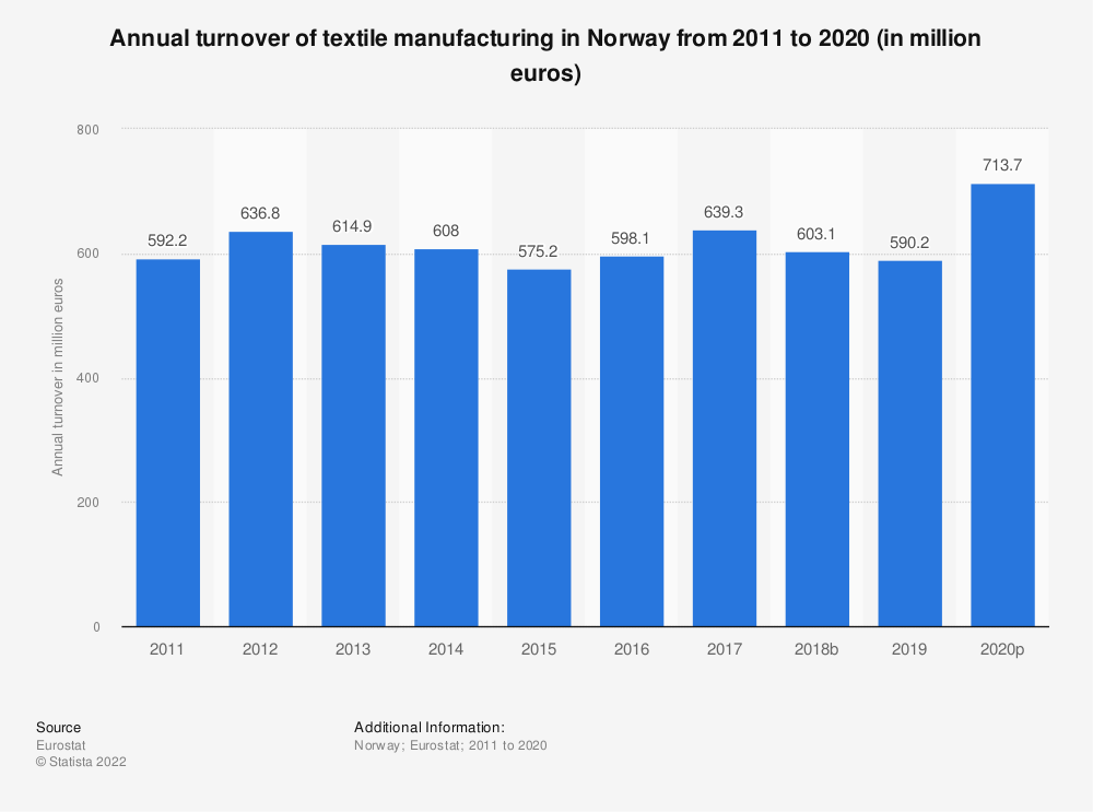 Statistic: Annual turnover of textile manufacturing in Norway from 2008 to 2016 (in million euros) | Statista