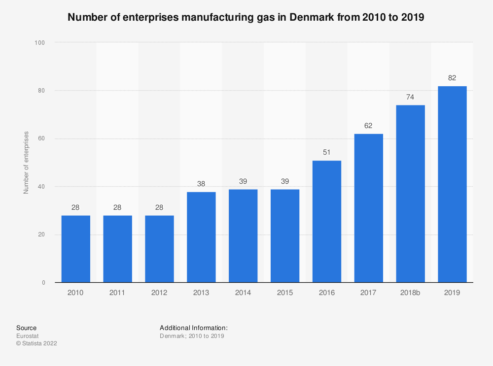 Statistic: Number of enterprises manufacturing gas in Denmark from 2008 to 2016 | Statista