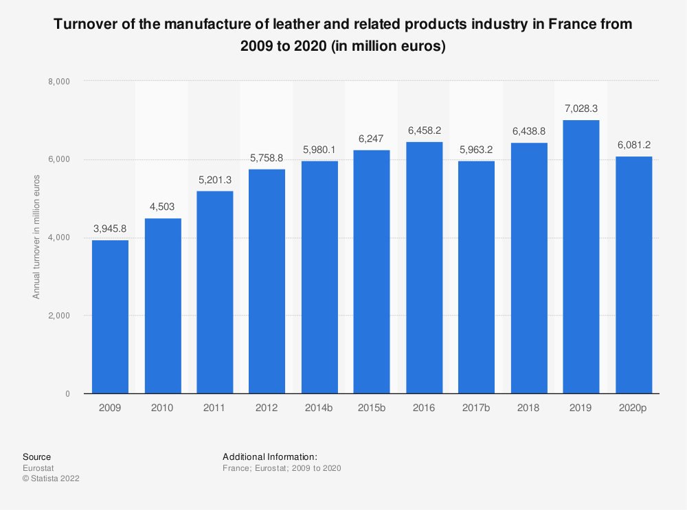 Statistic: Turnover of the manufacture of leather and related products industry in France from 2008 to 2018 (in million euros)   Statista