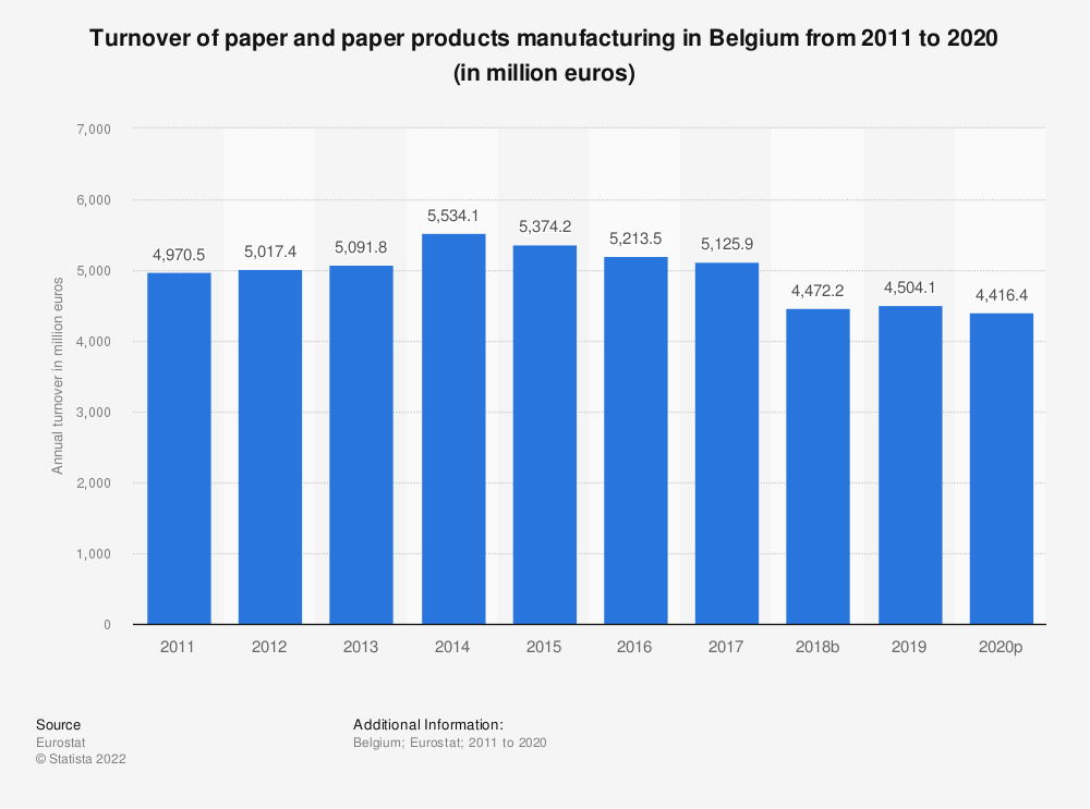 Statistic: Turnover of paper and paper products manufacturing in Belgium from 2008 to 2016 (in million euros) | Statista
