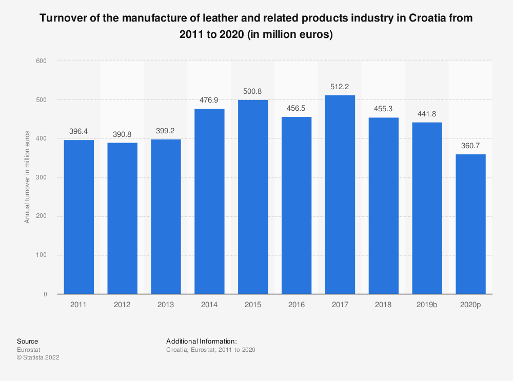 Statistic: Turnover of the manufacture of leather and related products industry in Croatia from 2008 to 2016 (in million euros) | Statista