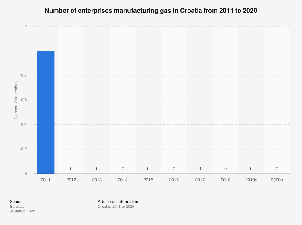 Statistic: Number of enterprises manufacturing gas in Croatia from 2008 to 2016 | Statista