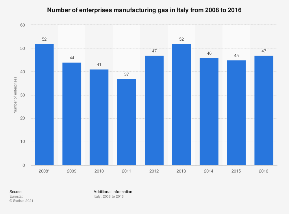 Statistic: Number of enterprises manufacturing gas in Italy from 2008 to 2016 | Statista