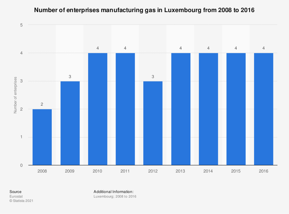 Statistic: Number of enterprises manufacturing gas in Luxembourg from 2008 to 2016 | Statista