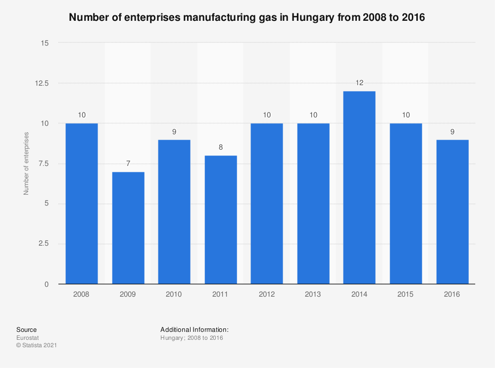 Statistic: Number of enterprises manufacturing gas in Hungary from 2008 to 2016 | Statista