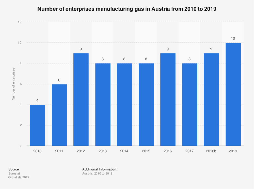 Statistic: Number of enterprises manufacturing gas in Austria from 2008 to 2016 | Statista