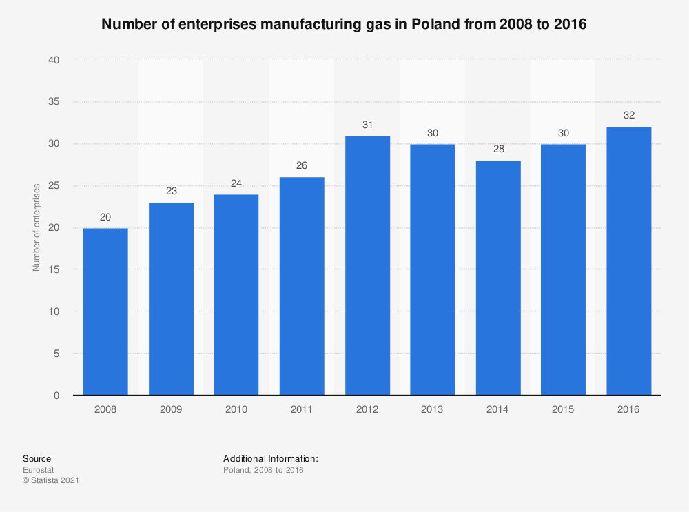Statistic: Number of enterprises manufacturing gas in Poland from 2008 to 2016 | Statista