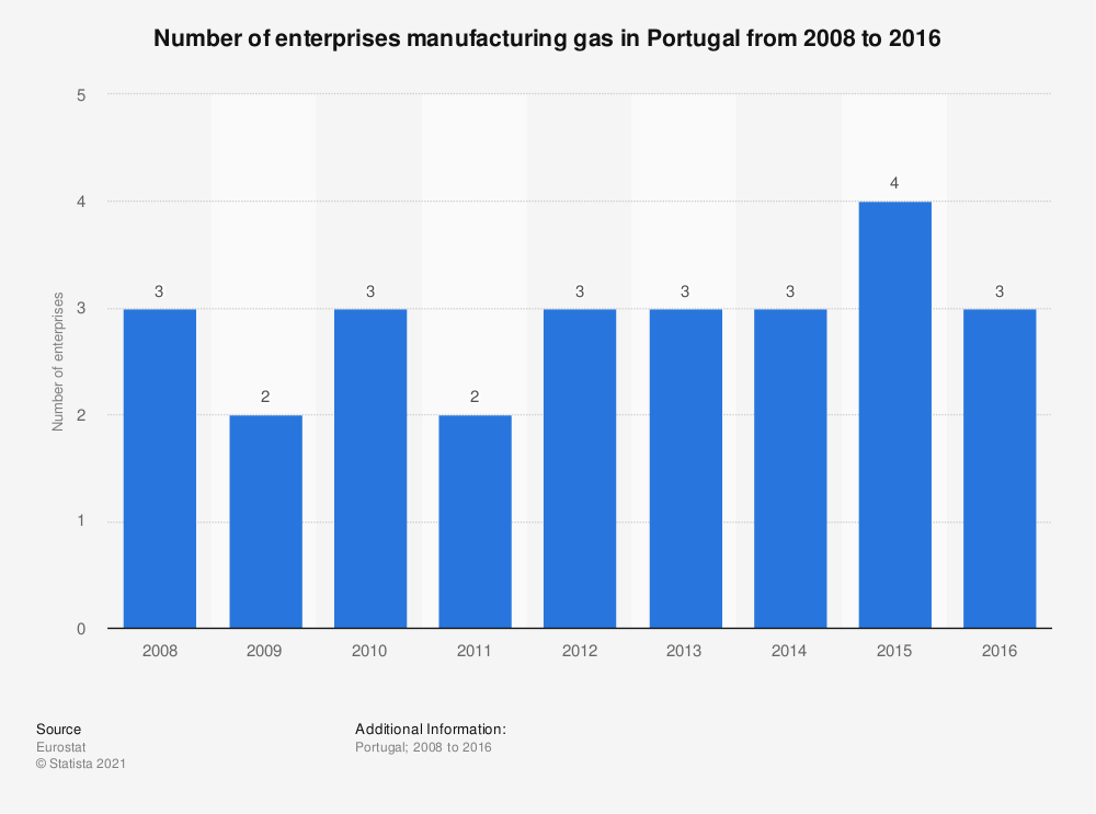 Statistic: Number of enterprises manufacturing gas in Portugal from 2008 to 2016 | Statista