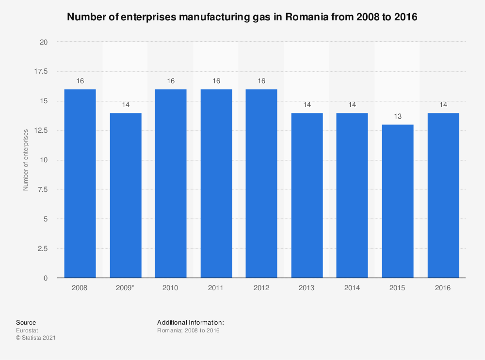 Statistic: Number of enterprises manufacturing gas in Romania from 2008 to 2016 | Statista