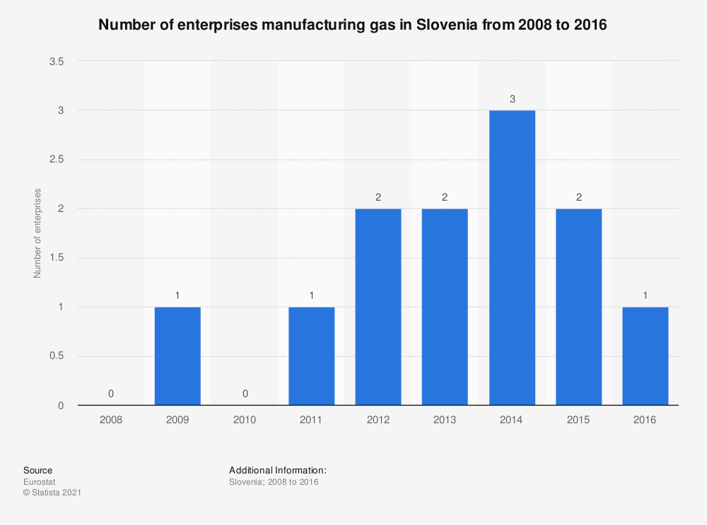 Statistic: Number of enterprises manufacturing gas in Slovenia from 2008 to 2016 | Statista