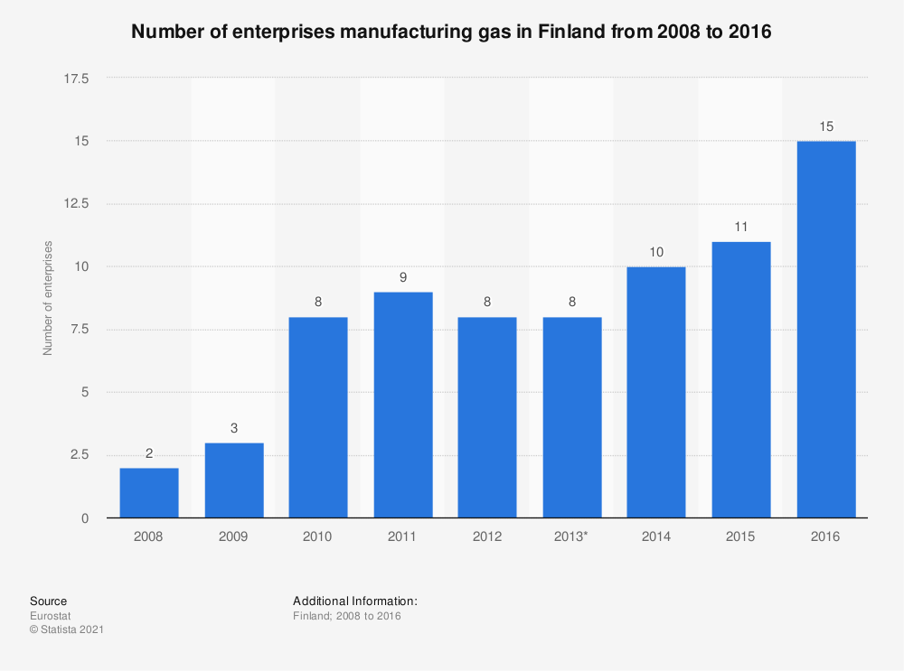 Statistic: Number of enterprises manufacturing gas in Finland from 2008 to 2016 | Statista