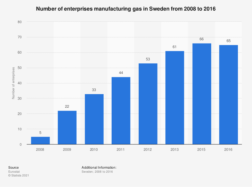 Statistic: Number of enterprises manufacturing gas in Sweden from 2008 to 2016 | Statista