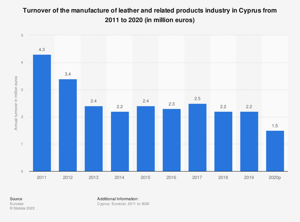 Statistic: Turnover of the manufacture of leather and related products industry in Cyprus from 2008 to 2016 (in million euros) | Statista