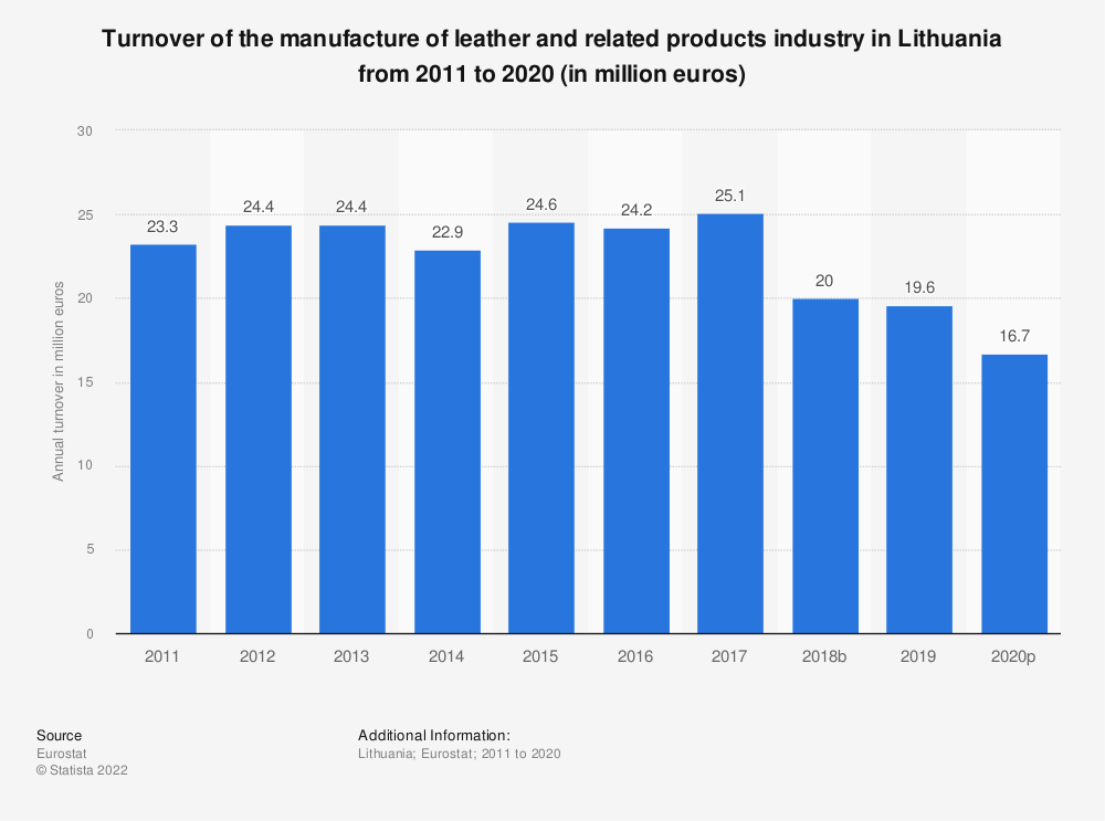 Statistic: Turnover of the manufacture of leather and related products industry in Lithuania from 2008 to 2016 (in million euros)   Statista
