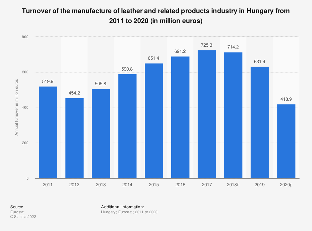 Statistic: Turnover of the manufacture of leather and related products industry in Hungary from 2008 to 2016 (in million euros) | Statista