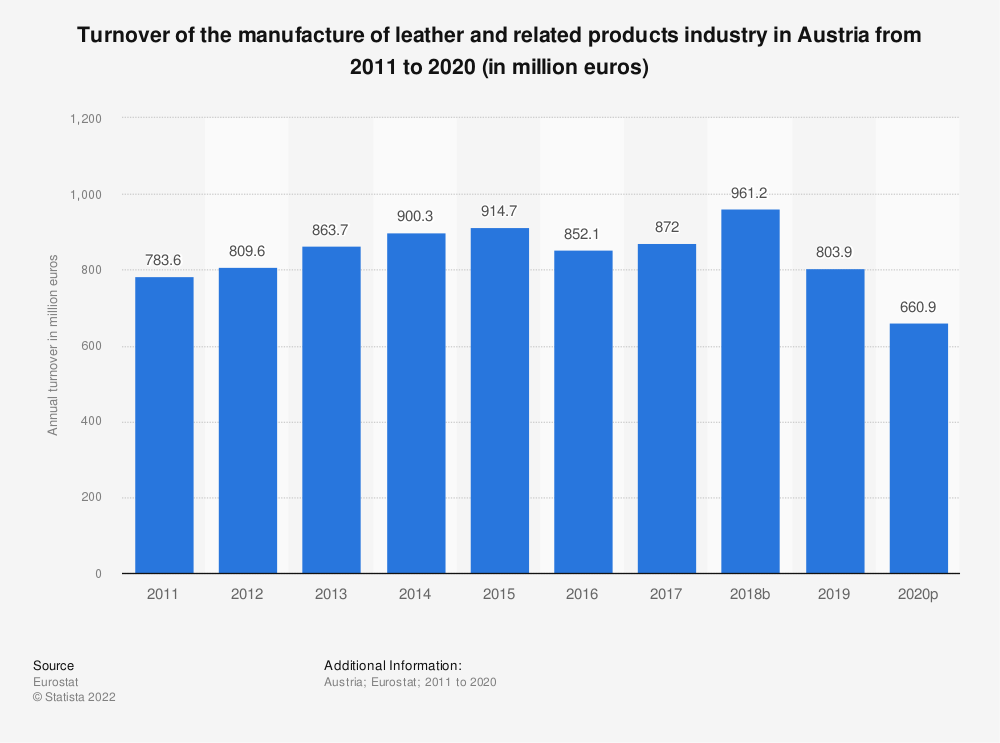 Statistic: Turnover of the manufacture of leather and related products industry in Austria from 2008 to 2016 (in million euros) | Statista