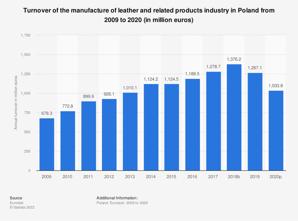Statistic: Turnover of the manufacture of leather and related products industry in Poland from 2008 to 2018 (in million euros) | Statista
