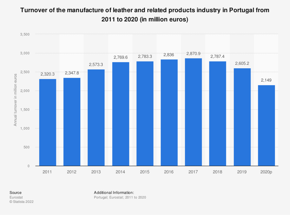 Statistic: Turnover of the manufacture of leather and related products industry in Portugal from 2008 to 2016 (in million euros) | Statista