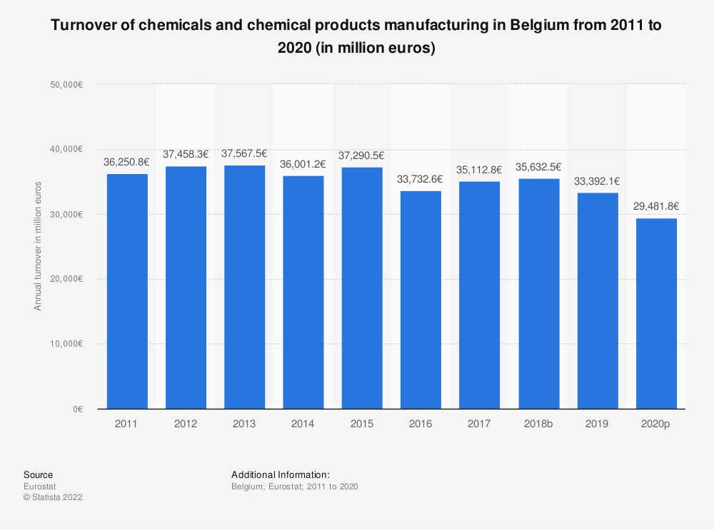 Statistic: Turnover of chemicals and chemical products manufacturing in Belgium from 2008 to 2017 (in million euros) | Statista