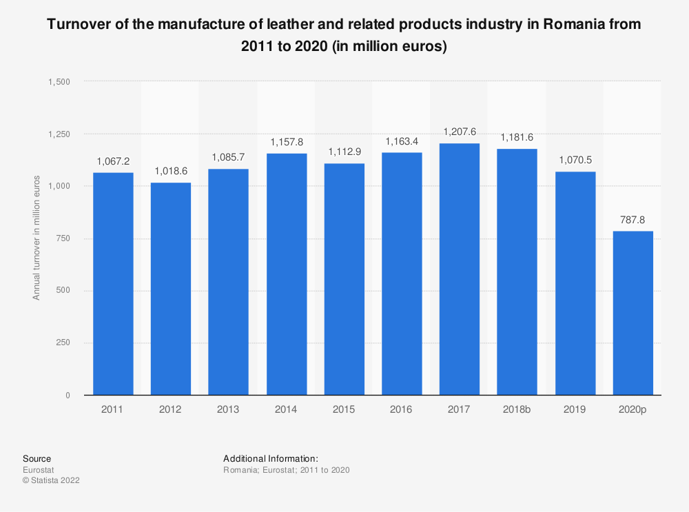 Statistic: Turnover of the manufacture of leather and related products industry in Romania from 2008 to 2016 (in million euros) | Statista