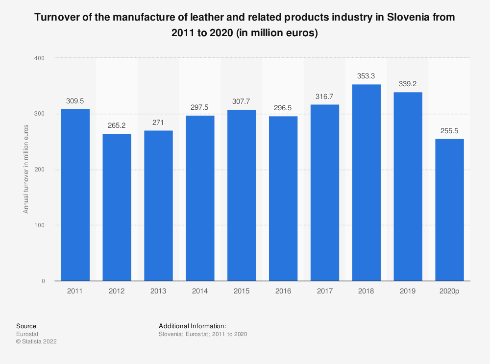 Statistic: Turnover of the manufacture of leather and related products industry in Slovenia from 2008 to 2016 (in million euros) | Statista