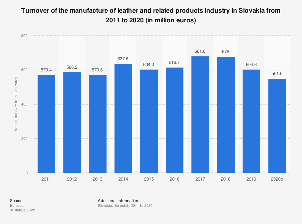 Statistic: Turnover of the manufacture of leather and related products industry in Slovakia from 2008 to 2016 (in million euros) | Statista