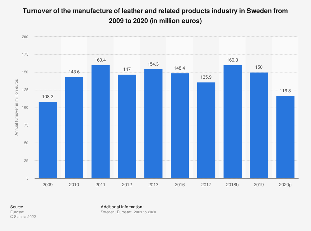 Statistic: Turnover of the manufacture of leather and related products industry in Sweden from 2008 to 2016 (in million euros) | Statista