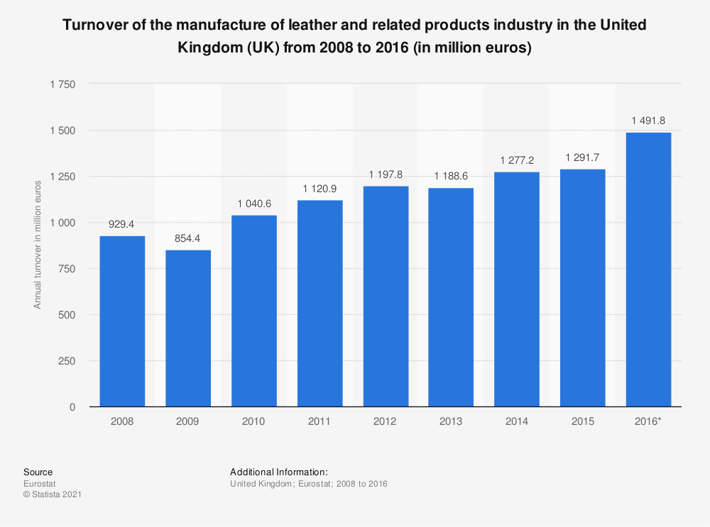 Statistic: Turnover of the manufacture of leather and related products industry in the United Kingdom (UK) from 2008 to 2016 (in million euros) | Statista