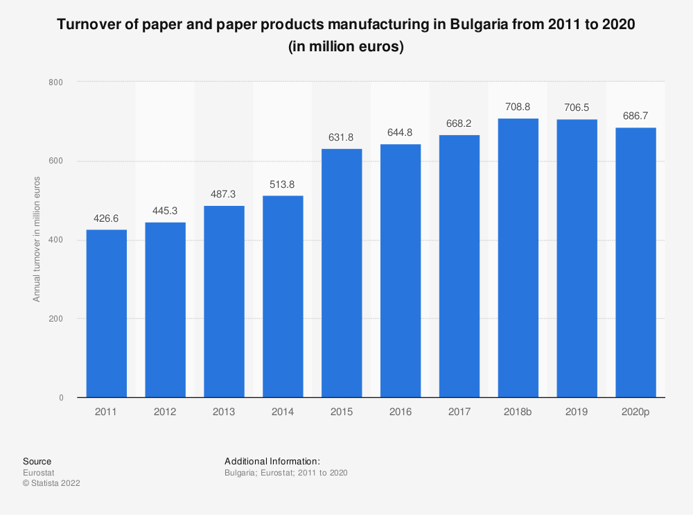 Statistic: Turnover of paper and paper products manufacturing in Bulgaria from 2008 to 2016 (in million euros) | Statista