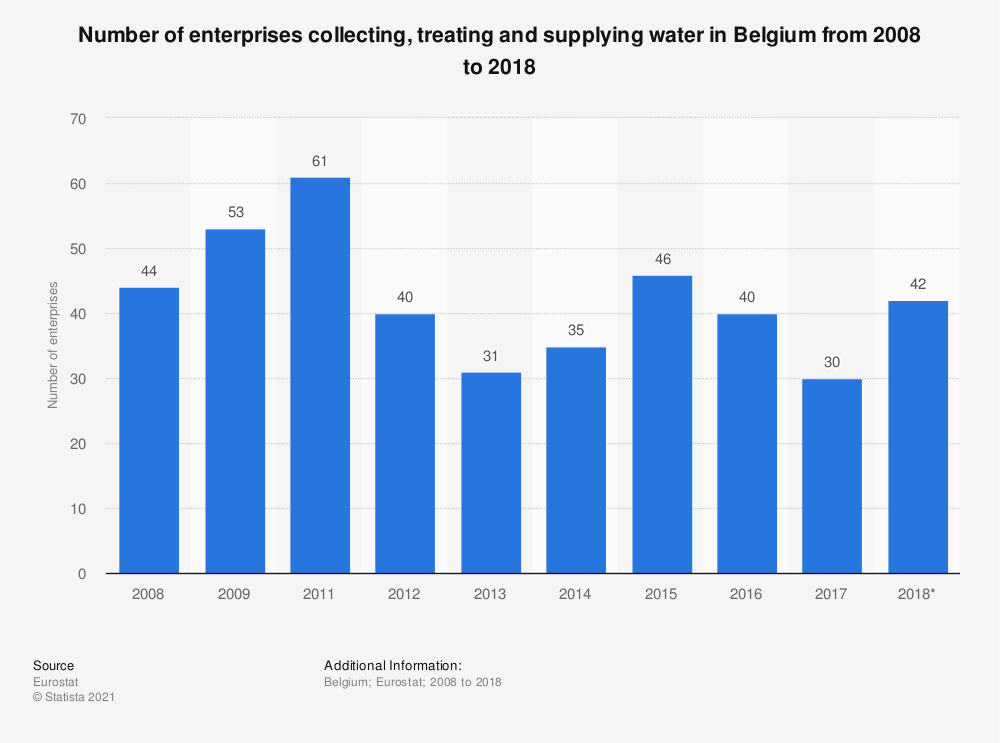 Statistic: Number of enterprises collecting, treating and supplying water in Belgium from 2008 to 2015 | Statista