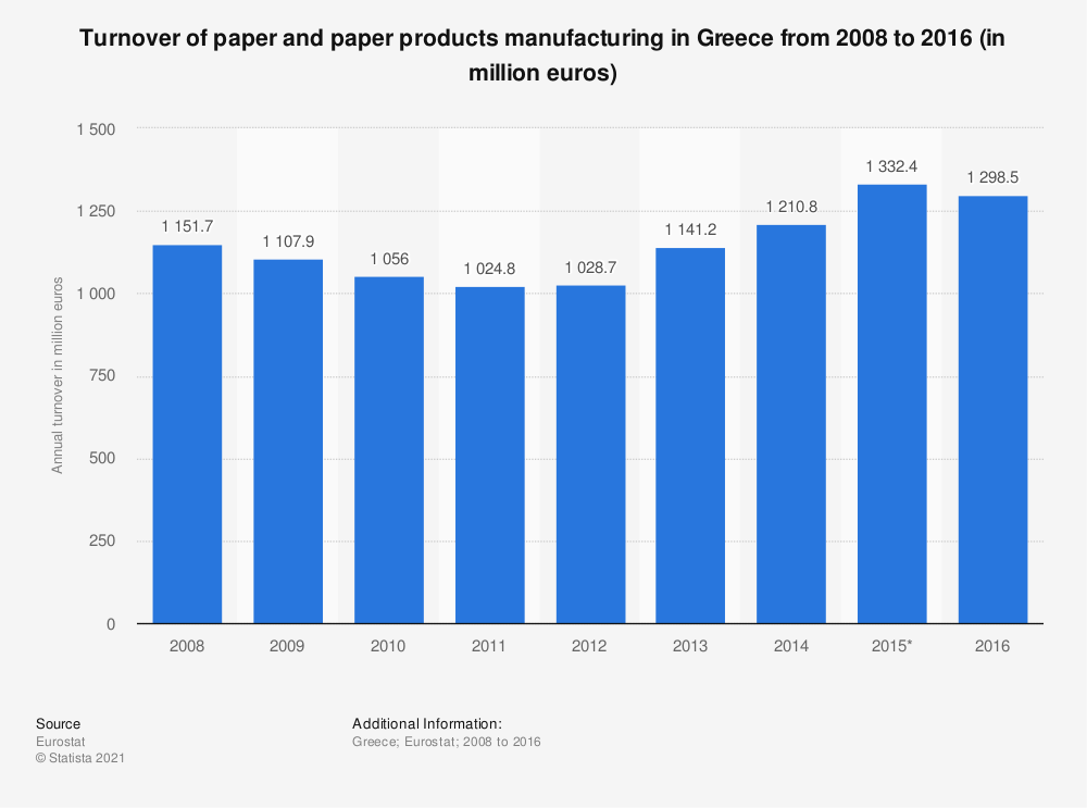 Statistic: Turnover of paper and paper products manufacturing in Greece from 2008 to 2016 (in million euros) | Statista