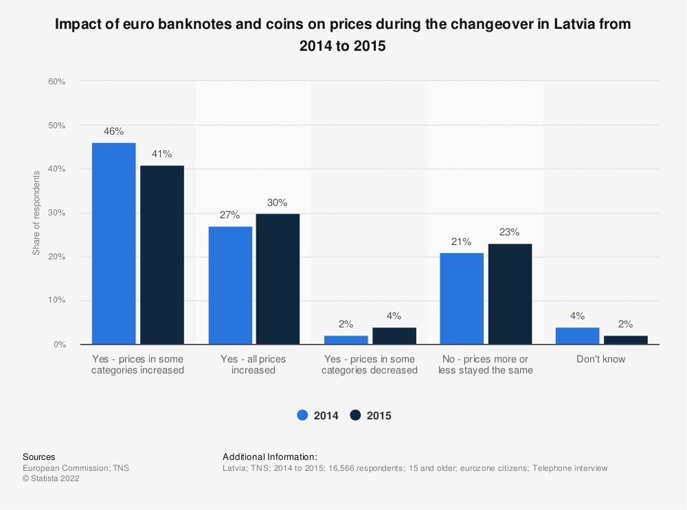 Statistic: Impact of euro banknotes and coins on prices during the changeover in Latvia from 2014 to 2015 | Statista