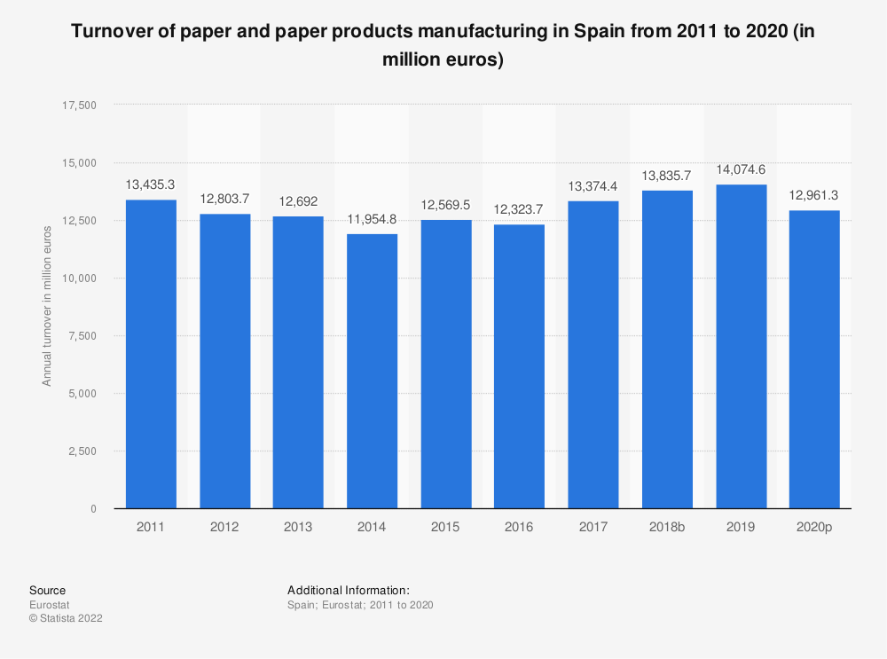 Statistic: Turnover of paper and paper products manufacturing in Spain from 2008 to 2016 (in million euros) | Statista