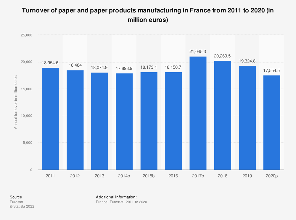 Statistic: Turnover of paper and paper products manufacturing in France from 2008 to 2016 (in million euros) | Statista