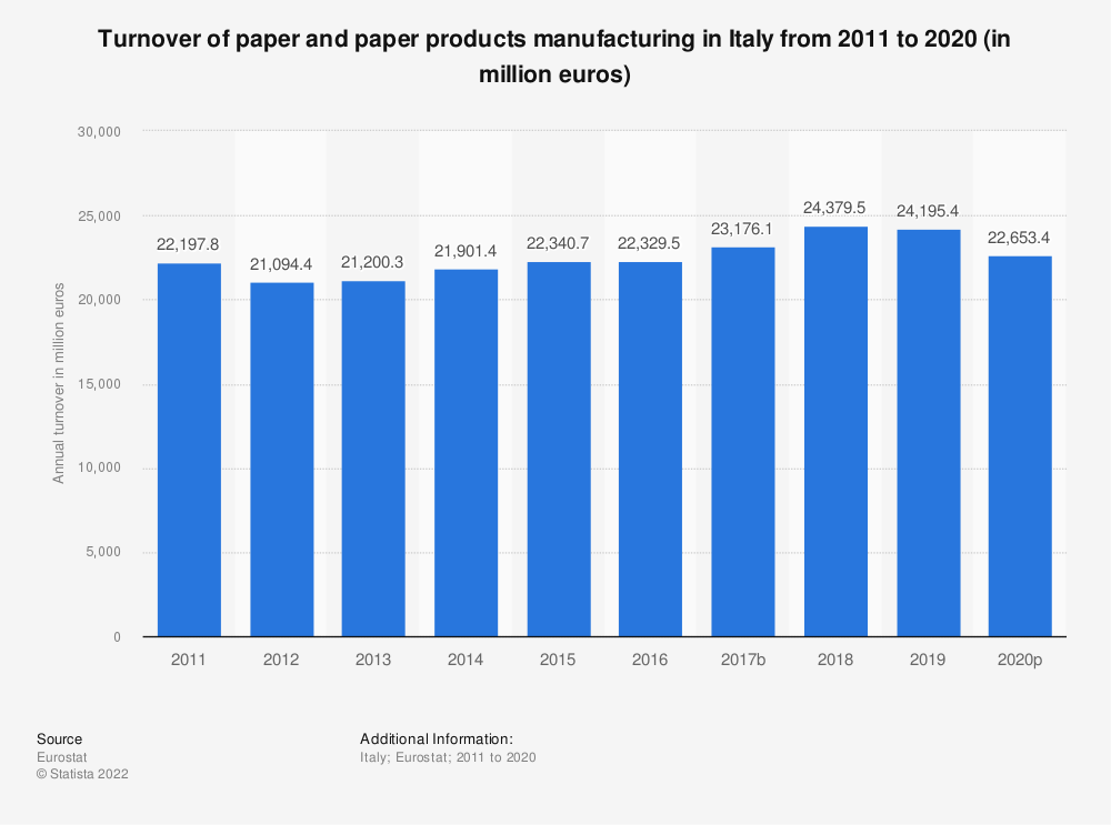 Statistic: Turnover of paper and paper products manufacturing in Italy from 2008 to 2016 (in million euros) | Statista