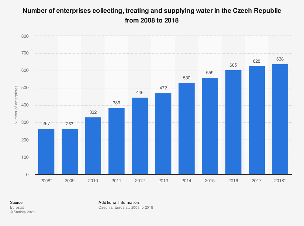 Statistic: Number of enterprises collecting, treating and supplying water in the Czech Republic from 2008 to 2015 | Statista