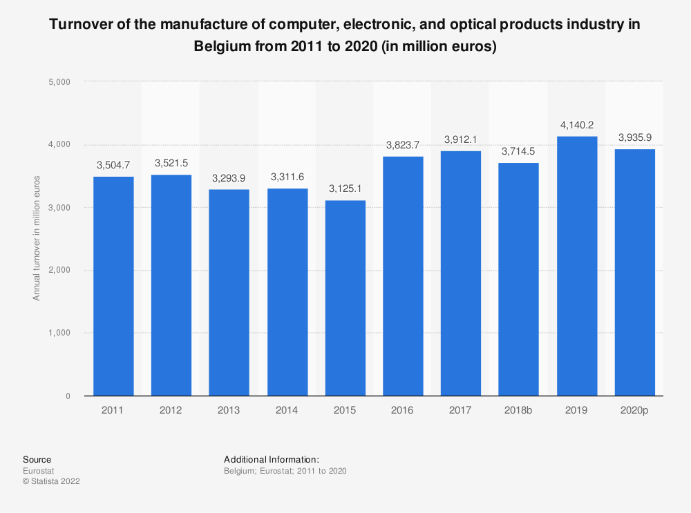 Statistic: Turnover of the manufacture of computer, electronic and optical products industry in Belgium from 2008 to 2016 (in million euros) | Statista