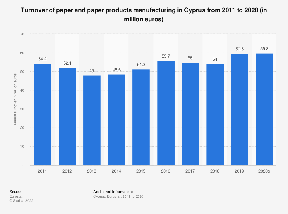Statistic: Turnover of paper and paper products manufacturing in Cyprus from 2008 to 2016 (in million euros) | Statista